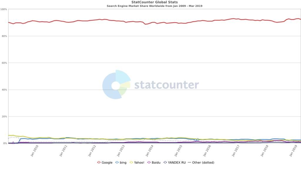 Statistik Suchmaschinen